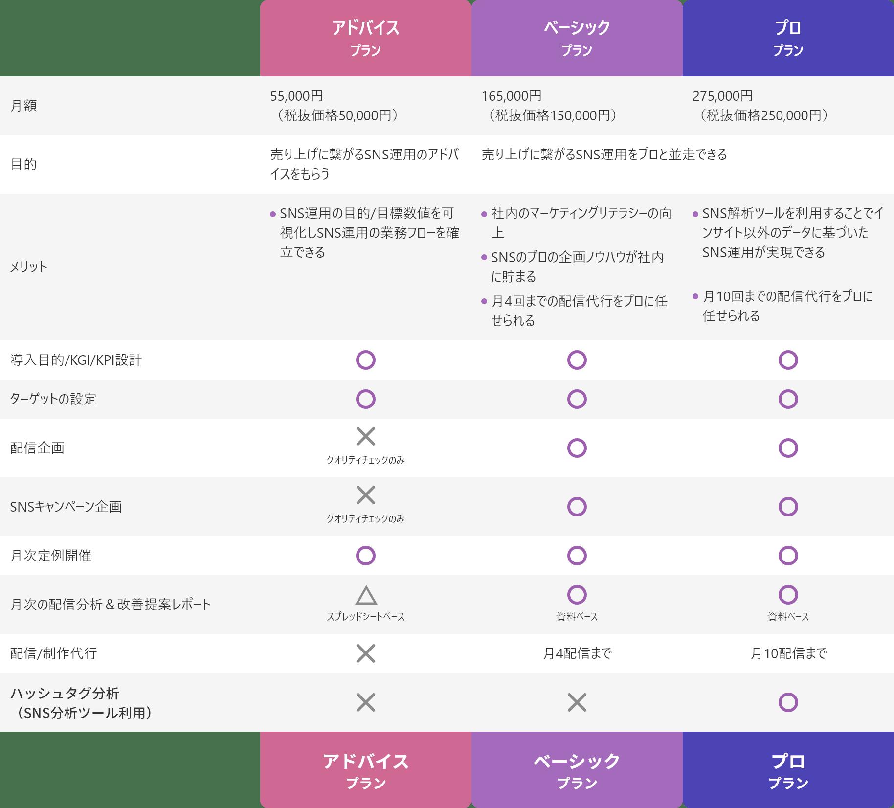 コンサルティング料金表